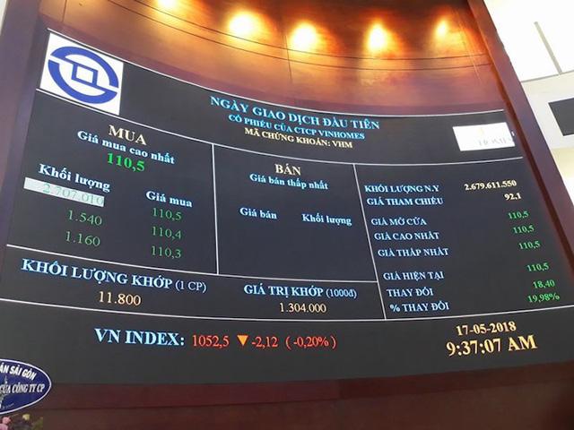 Giá tham chiếu của VHM 92.100 đồng/cp, tương đương vốn hóa gần 246.800 tỷ đồng. (Ảnh: Công Quang)